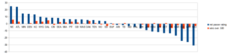 NFL net passer rating chart